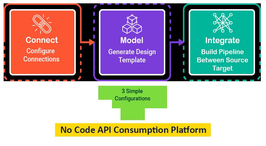 APIFINZ - How it Works
